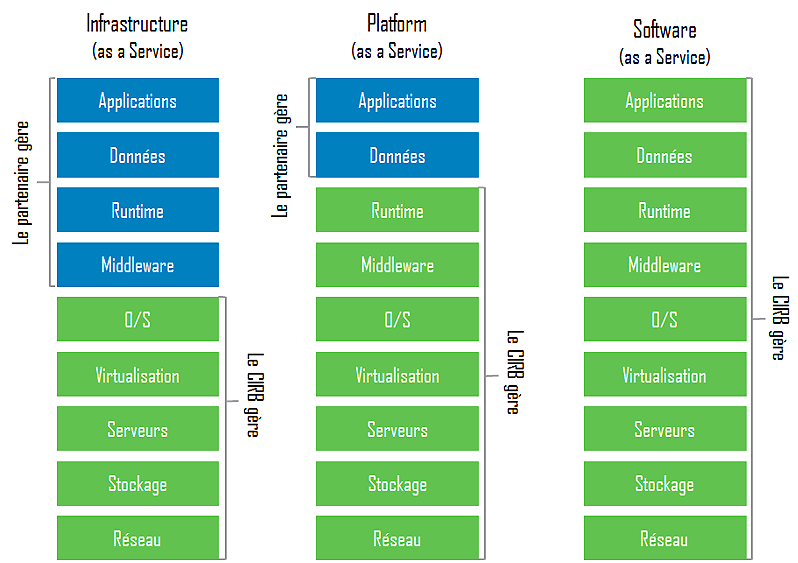 Infrastructure AAS - Platform AAS - Software AAS